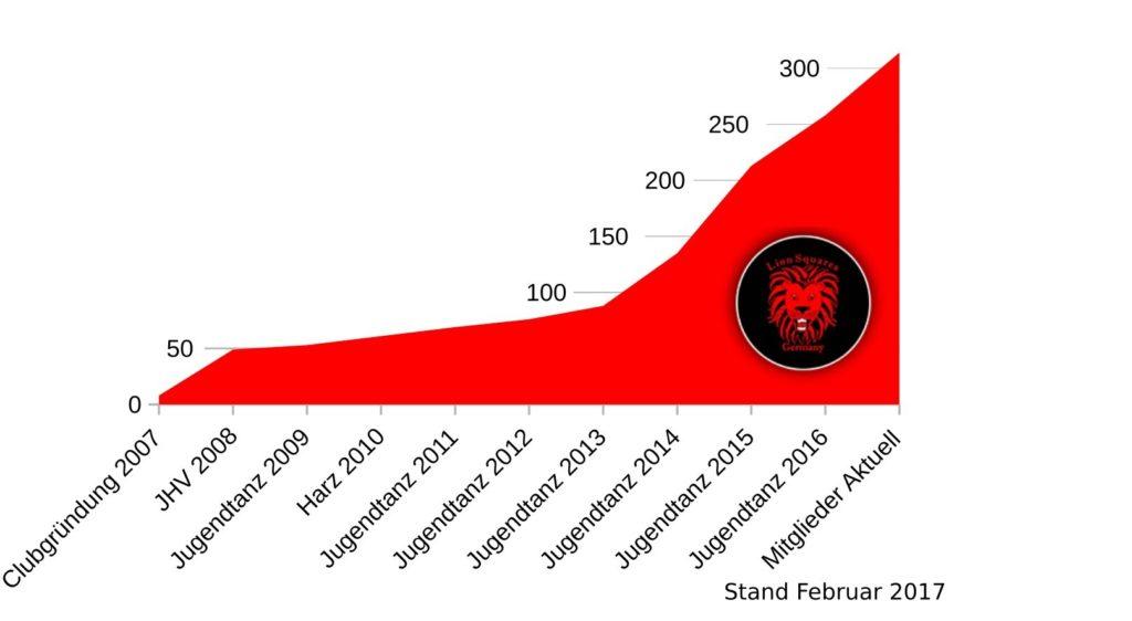 Anzahl unserer Mitglieder bis Februar 2017, © Lion Squares Germany e. V.
