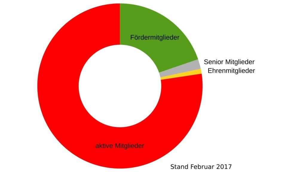 Anzahl unserer Mitglieder nach Art der Mitgliedshaft, Stand Februar 2017, © Lion Squares Germany e. V.