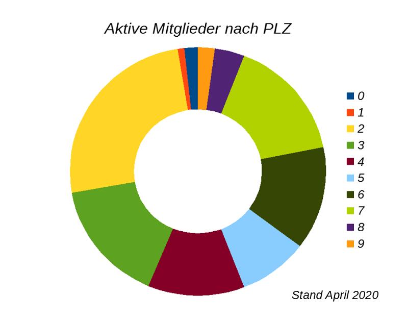 Ring-Diagramm, Mitglieder nach Postleitzahlen, © Lion Squares Germany e. V.