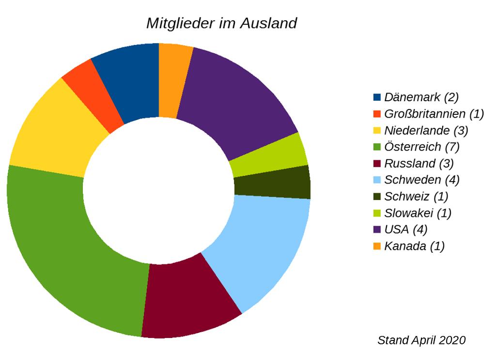 Ring-Diagramm Mitglieder im Ausland, © Lion Squares Germany e. V.