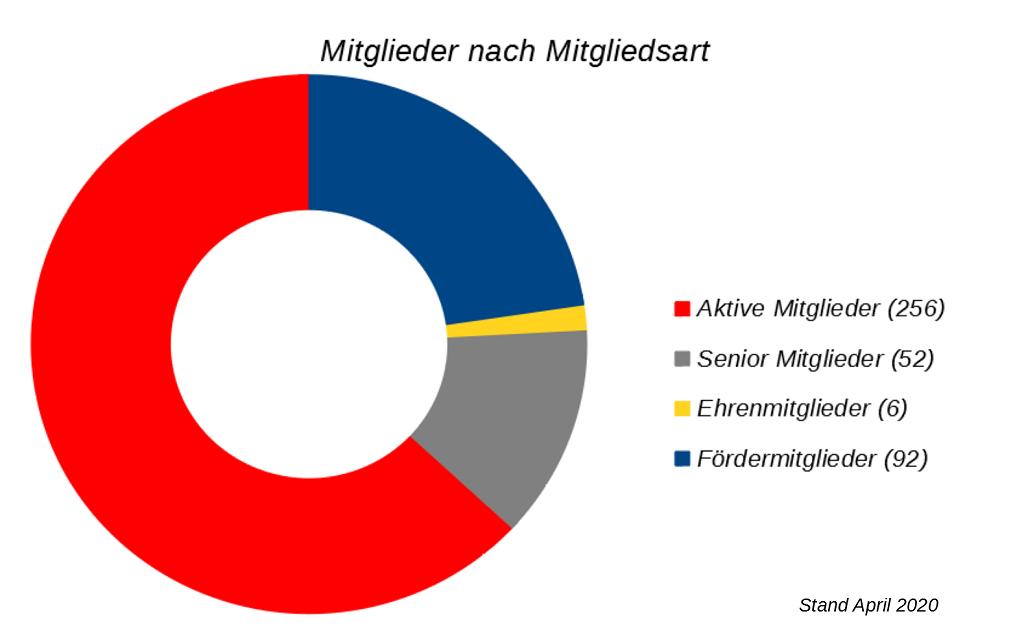 Ring-Diagramm Mitglieder nach Mitgliedsart, © Lion Squares Germany e. V.